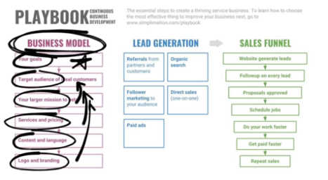 Business Model: Continuous Business Development Playbook