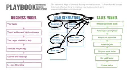 Lead Generation: Continuous Business Development Playbook