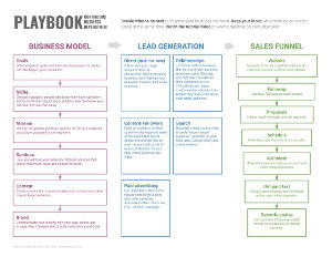 Playbook: Continuous Business Development